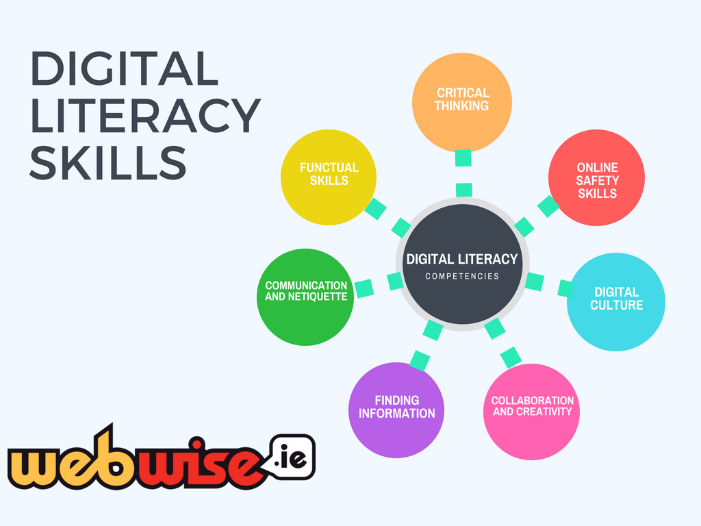 Image result for apply information literacy skills